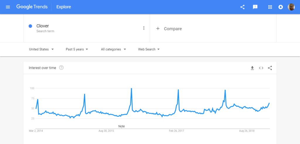 clover google trends