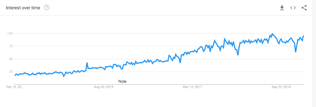 Shopify google trend