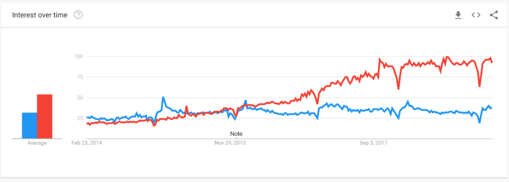 Google trends on Shopify vs. Squarespace