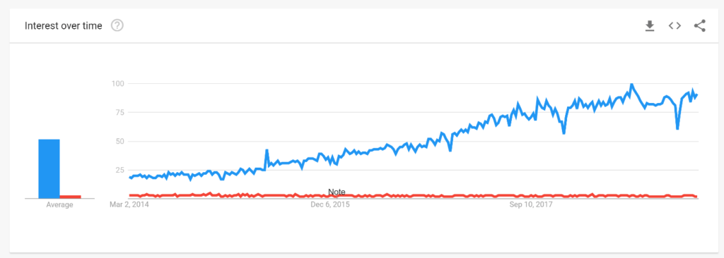 BigCommerce Google Trend