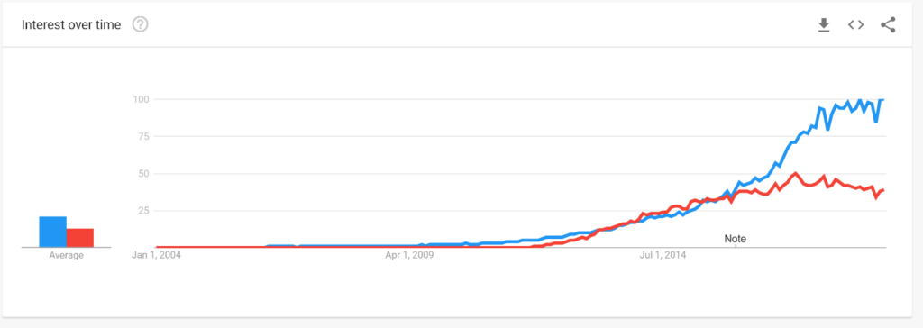 Woocommerce vs Shopify Google Trends