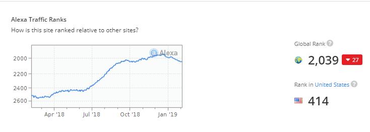Square Popularity Alexa Traffic