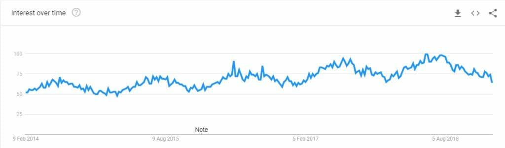 Stripe Popularity Google Trends