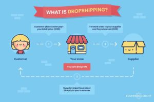 Shopify Print On Demand